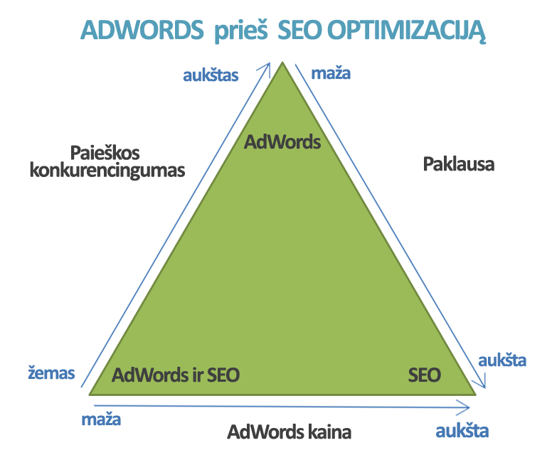 AdWords pries SEO optimizacija