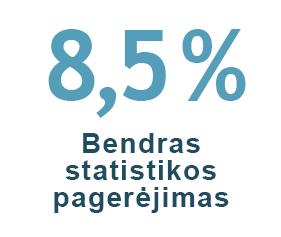 8,5 % bendras statistikos pagerejimas